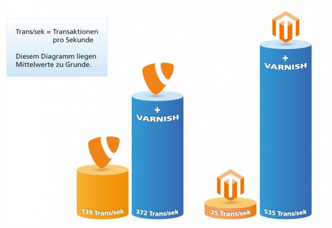 Diagramm_rgb_Varnish_Performancesteigerung_Mittwald-e1356016701238-650x447