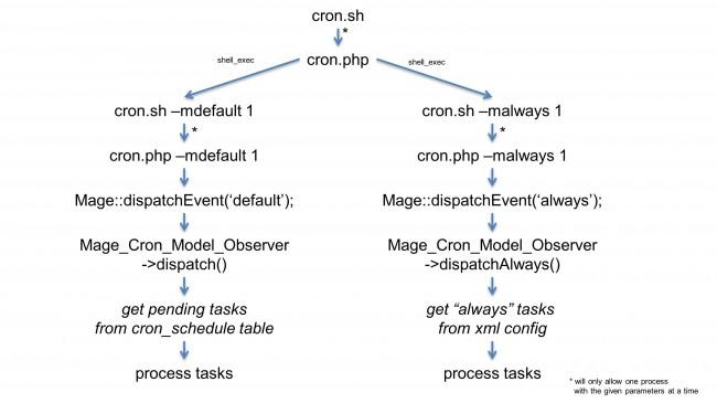 cron_diagram-650x365