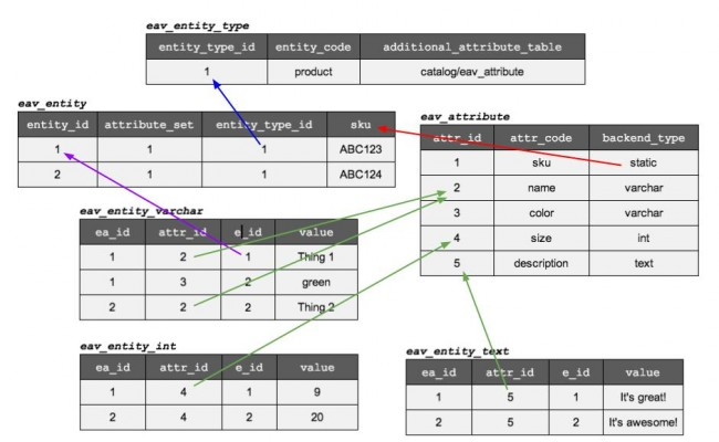 Magento-EAV-Attribute-Setup-Fig-01-650x400