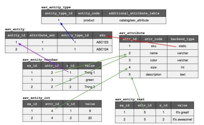 Türchen 22: Magento EAV Attribute Setup | webguys de